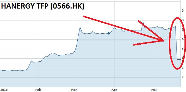 hanergy-chartverlauf-extremeinbruch-mai-2015