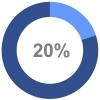 20prozent-rendite