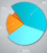 4 Chartarten beim Trading