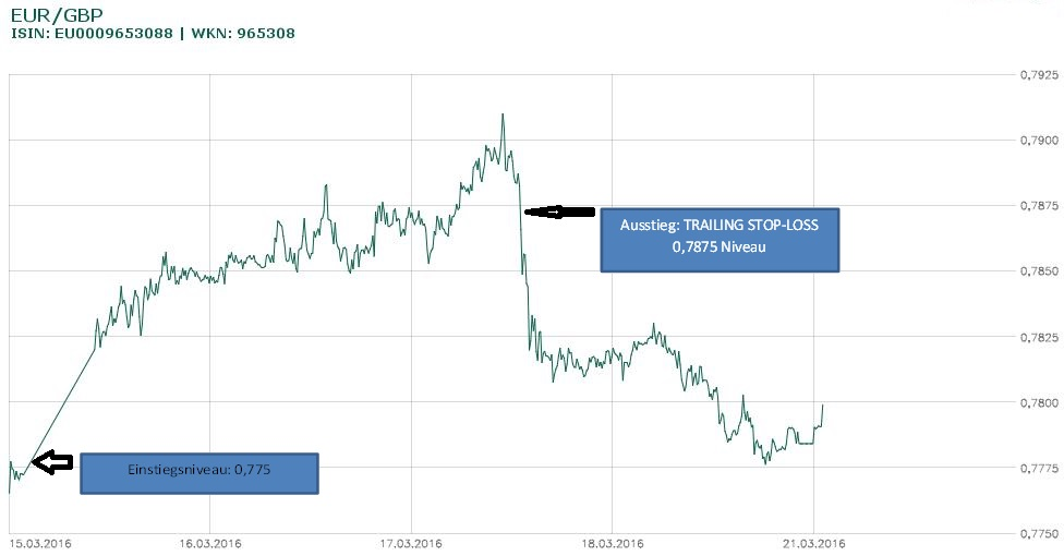 Trailing Stop Die Waffe Der Trading Profis Traderblatt Com