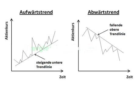 Trendlinie2