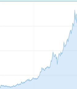 chart-von-20000-auf-225000000-dollar-mit-trading